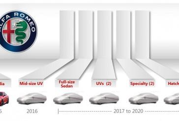 آلفا رومئو تا سال 2020 میلادی 6 محصول جدید را معرفی میکند