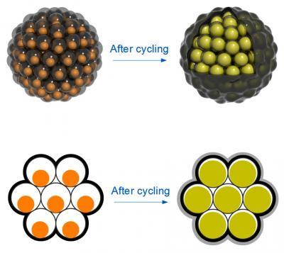 li-ion-battery-based-on-pomegranate