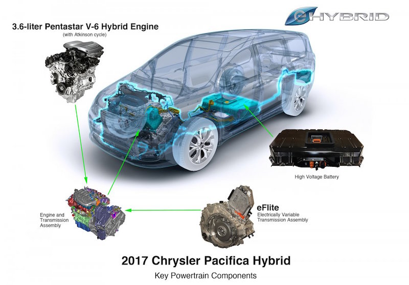 pacifica-hybrid-dazzles-us-by-providing-a-seamless-and-efficient-driving-experience-without-sacrificing-abundant-interior-space-and-comfortable-ride-and-handling-wards-wrote-in-its-report