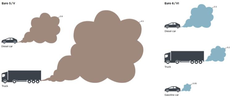 یورو 1 تا یورو 6 – استاندارد میزان انتشار آلاینده وسیله نقلیه خود را بیابید